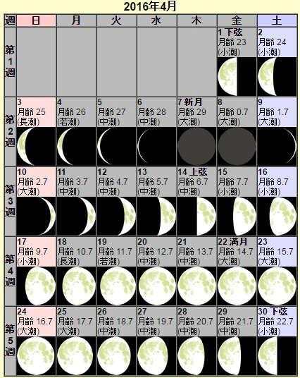 2016年4月の月齢と月の出入り