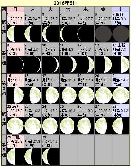 月齢カレンダーで新月を調べてみる