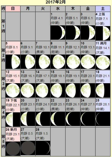 2月の月齢